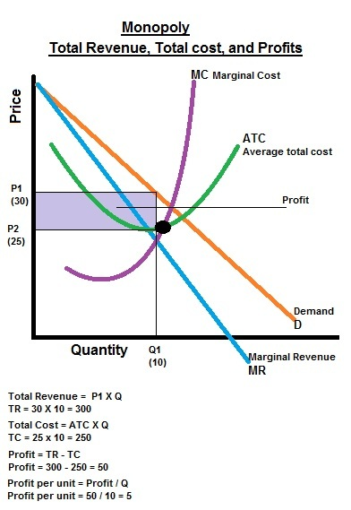 how to draw marginal revenue curve monopoly